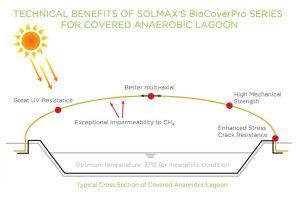 Thiết kế điển hình hầm Biogas HDPE