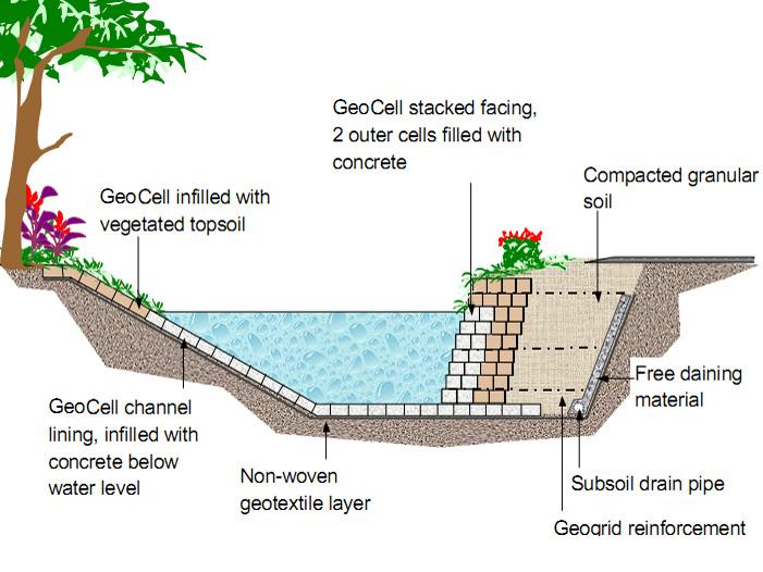 geocell channel