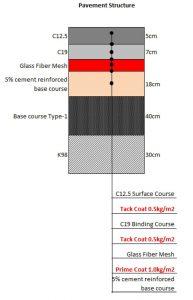 Lưới thủy tinh cải tạo mặt đường bê tông xi măng
